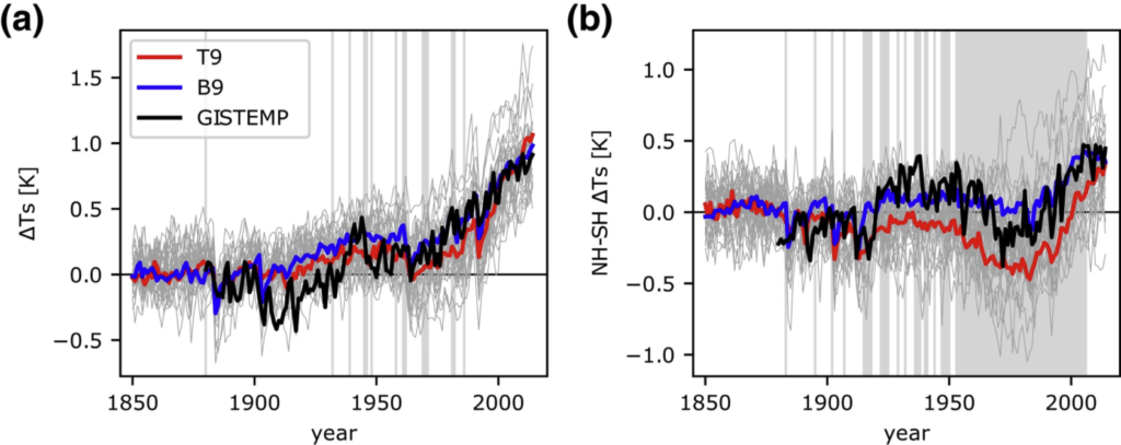 Two line graphs showing global and interhemispheric temperature changes from 1850-2000
