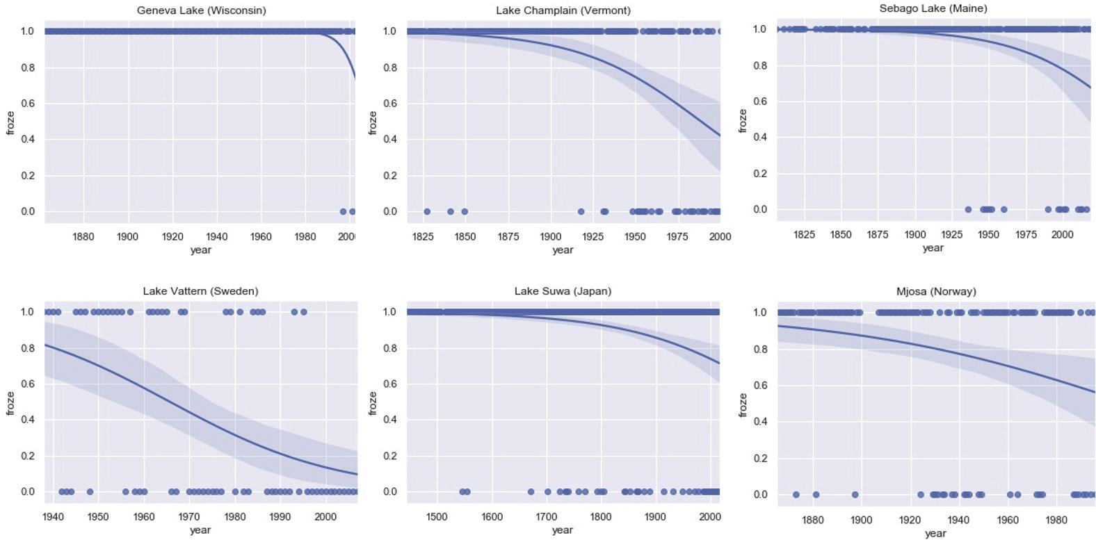 Six plots of global-lake freeze probability.